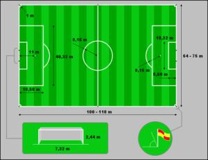 wymiary boiska piłkarskiego, szerokość i wysokość bramki piłkarskiej, długość i szerokość boiska piłkarskiego