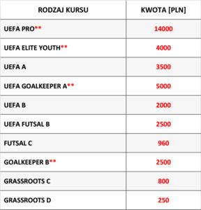 Cena kursów trenerskich PZPN i UEFA