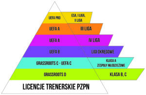 Licencje trenerskie PZPN i UEFA