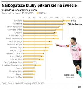 Najbogatsze kluby piłkarskie - infografika
